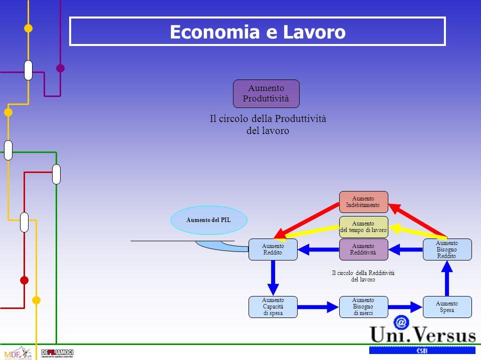 Economia e Lavoro Il circolo della Redditività del lavoro Aumento Redditività Aumento Reddito Aumento Capacità di spesa Aumento Bisogno di merci Aumento Spesa Aumento Bisogno Reddito Aumento del tempo di lavoro Aumento Indebitamento Aumento del PIL Il circolo della Produttività del lavoro Aumento Produttività