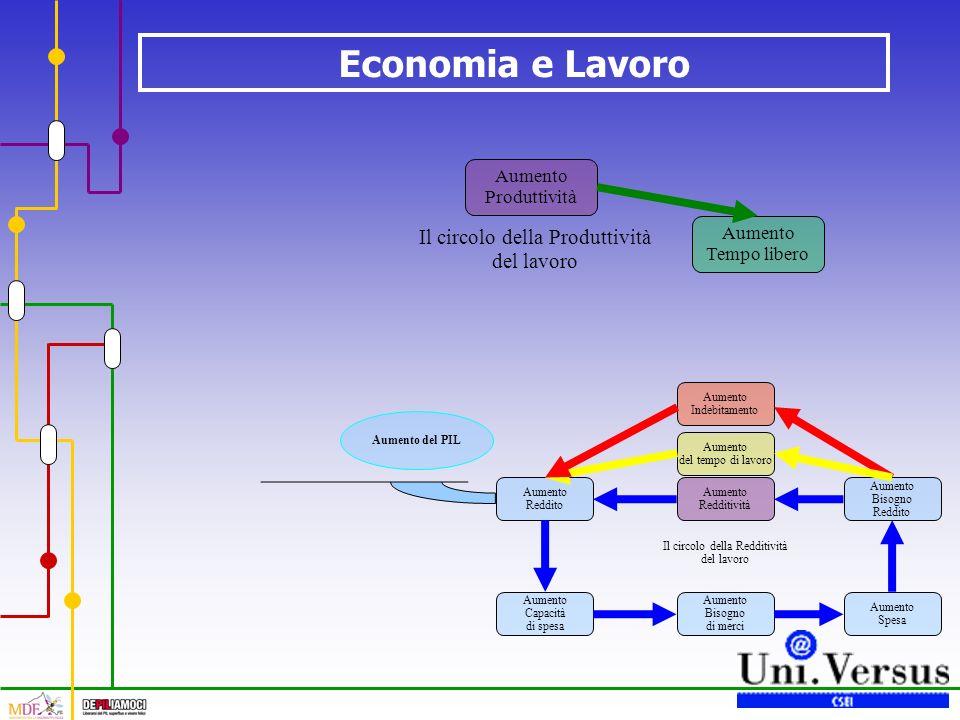 Economia e Lavoro Il circolo della Redditività del lavoro Aumento Redditività Aumento Reddito Aumento Capacità di spesa Aumento Bisogno di merci Aumento Spesa Aumento Bisogno Reddito Aumento del tempo di lavoro Aumento Indebitamento Aumento del PIL Il circolo della Produttività del lavoro Aumento Produttività Aumento Tempo libero
