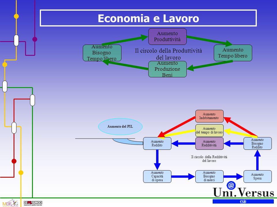 Economia e Lavoro Il circolo della Redditività del lavoro Aumento Redditività Aumento Reddito Aumento Capacità di spesa Aumento Bisogno di merci Aumento Spesa Aumento Bisogno Reddito Aumento del tempo di lavoro Aumento Indebitamento Aumento del PIL Il circolo della Produttività del lavoro Aumento Produttività Aumento Tempo libero Aumento Produzione Beni Aumento Bisogno Tempo libero
