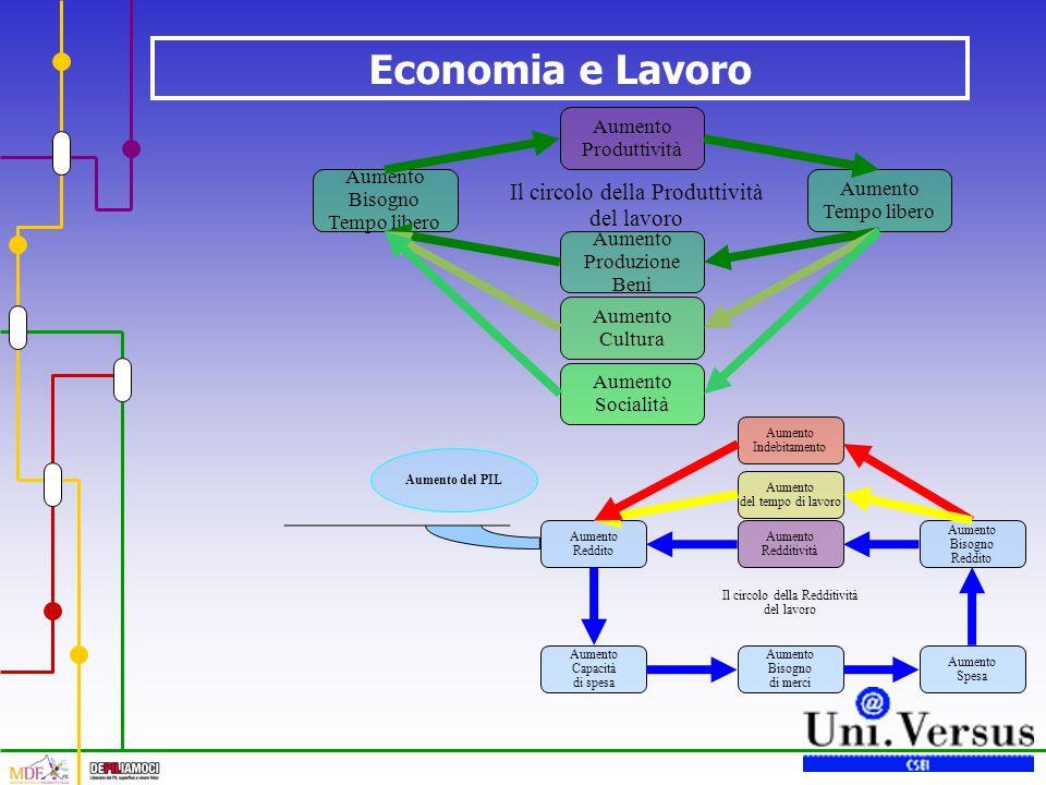 Economia e Lavoro Il circolo della Redditività del lavoro Aumento Redditività Aumento Reddito Aumento Capacità di spesa Aumento Bisogno di merci Aumento Spesa Aumento Bisogno Reddito Aumento del tempo di lavoro Aumento Indebitamento Aumento del PIL Il circolo della Produttività del lavoro Aumento Produttività Aumento Tempo libero Aumento Produzione Beni Aumento Bisogno Tempo libero Aumento Socialità Aumento Cultura