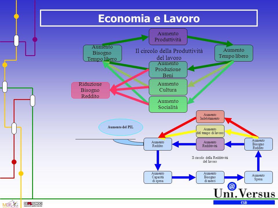 Economia e Lavoro Il circolo della Redditività del lavoro Aumento Redditività Aumento Reddito Aumento Capacità di spesa Aumento Bisogno di merci Aumento Spesa Aumento Bisogno Reddito Aumento del tempo di lavoro Aumento Indebitamento Aumento del PIL Il circolo della Produttività del lavoro Aumento Produttività Aumento Tempo libero Aumento Produzione Beni Aumento Bisogno Tempo libero Aumento Socialità Aumento Cultura Riduzione Bisogno Reddito