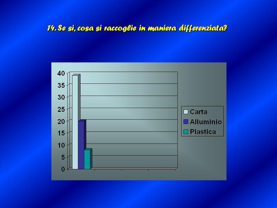 14. Se si, cosa si raccoglie in maniera differenziata?