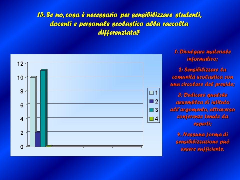15. Se no, cosa è necessario per sensibilizzare studenti, docenti e personale scolastico alla raccolta differenziata? 1: Divulgare materiale informati