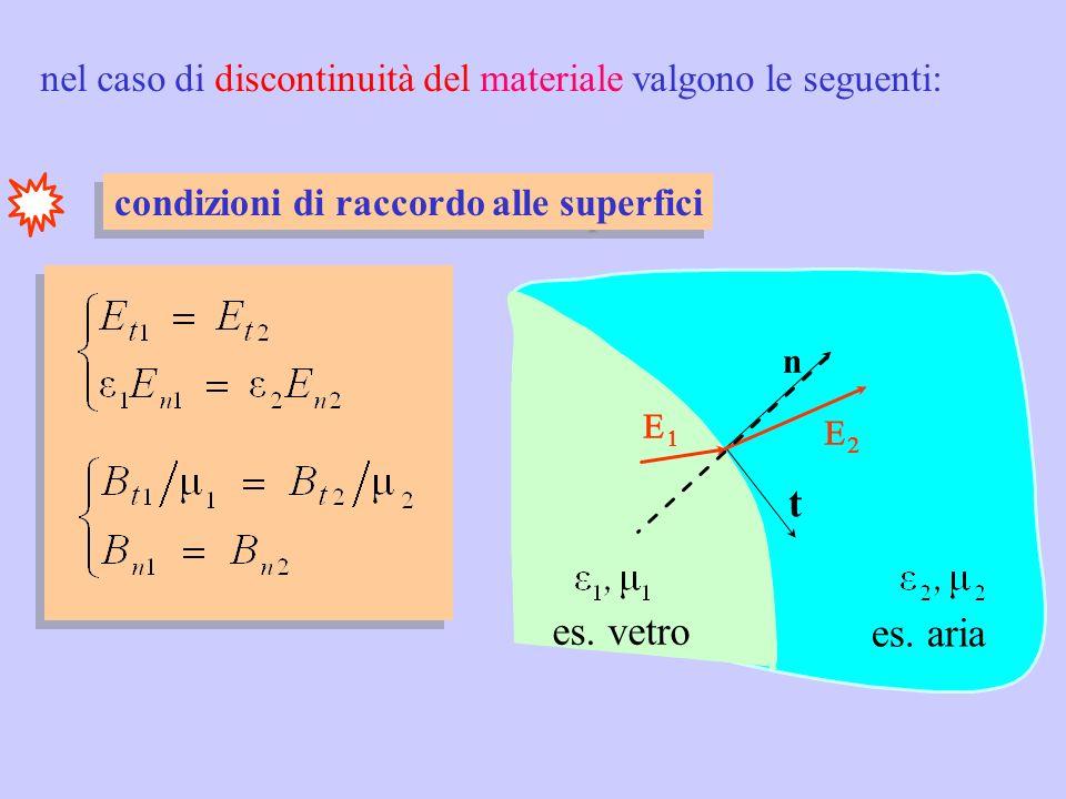 In ottica alcune semplificazioni: 1) lib = 0 2) J cond = 0 3) M = 0 ( 0 ) 1) lib = 0 2) J cond = 0 3) M = 0 ( 0 ) sicuramente valide nel vuoto e nei materiali ottici (dielettrici trasparenti) (adottate nel seguito del corso) descrivono i campi dove non ci sono sorgenti descrivono i campi dove non ci sono sorgenti