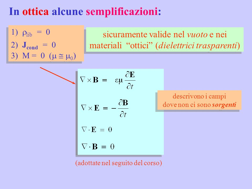 è ovvio che : E(z, t) = E 0 cos(kz - t ) si può scrivere anche esplicitando k = /c ExEx t nel tempo onde monocromatiche Inoltre, si possono usare i fasori: onda piana che si propaga lungo z