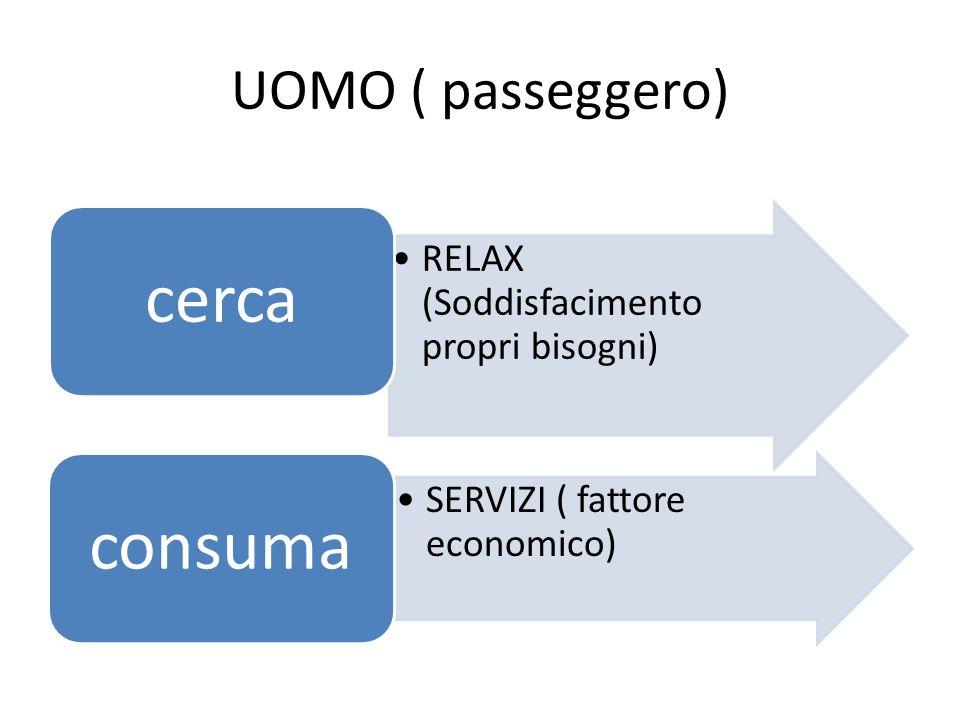 UOMO ( passeggero) RELAX (Soddisfacimento propri bisogni) cerca SERVIZI ( fattore economico) consuma