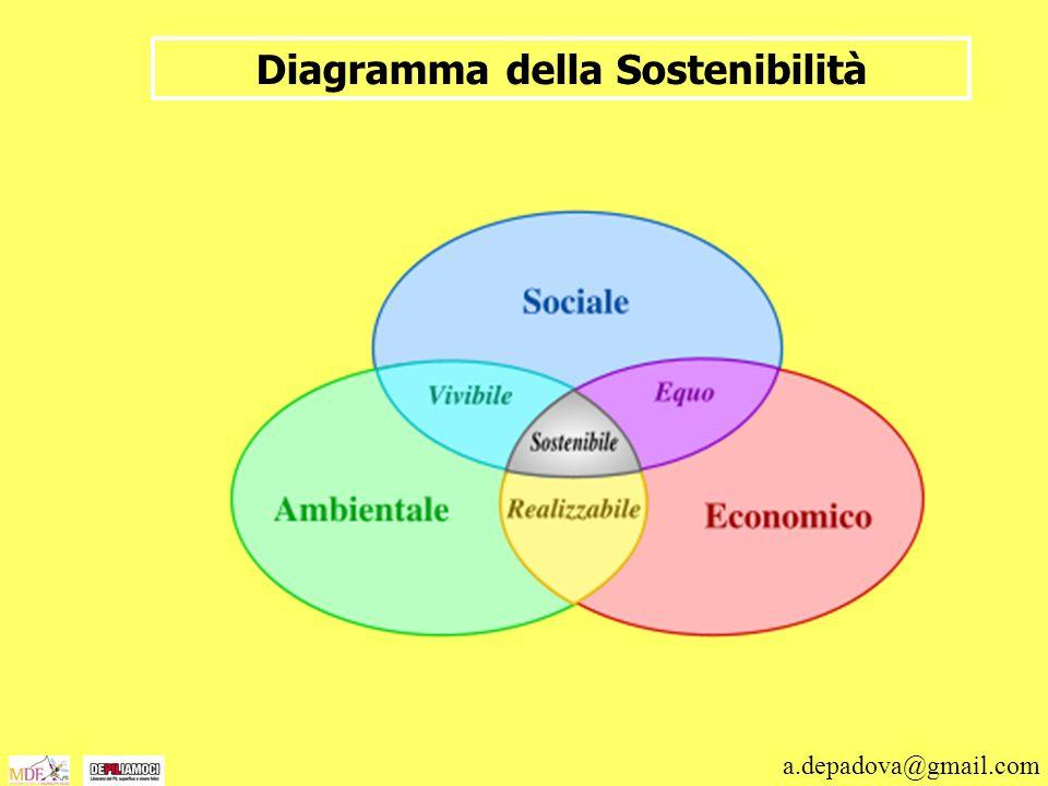 a.depadova@gmail.com Diagramma della Sostenibilità