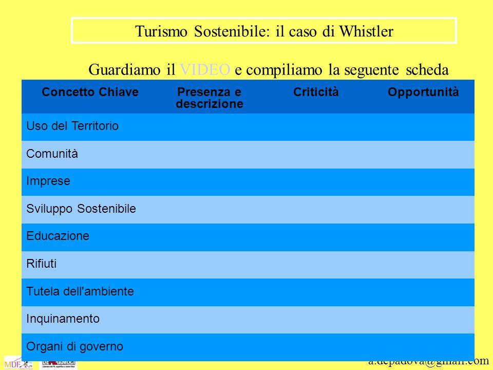 a.depadova@gmail.com Turismo Sostenibile: il caso di Whistler Guardiamo il VIDEO e compiliamo la seguente scheda Concetto ChiavePresenza e descrizione