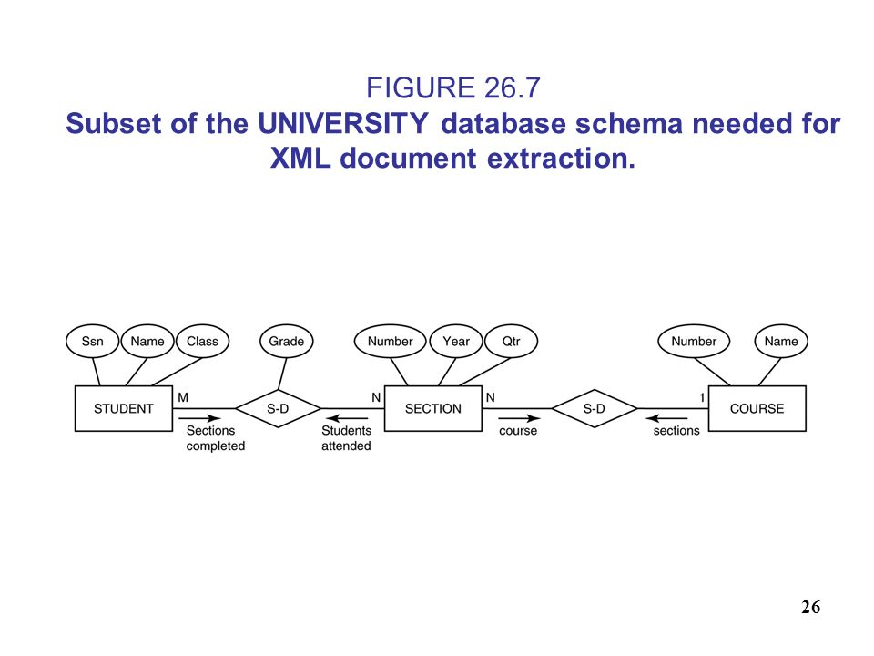 26 FIGURE 26.7 Subset of the UNIVERSITY database schema needed for XML document extraction.