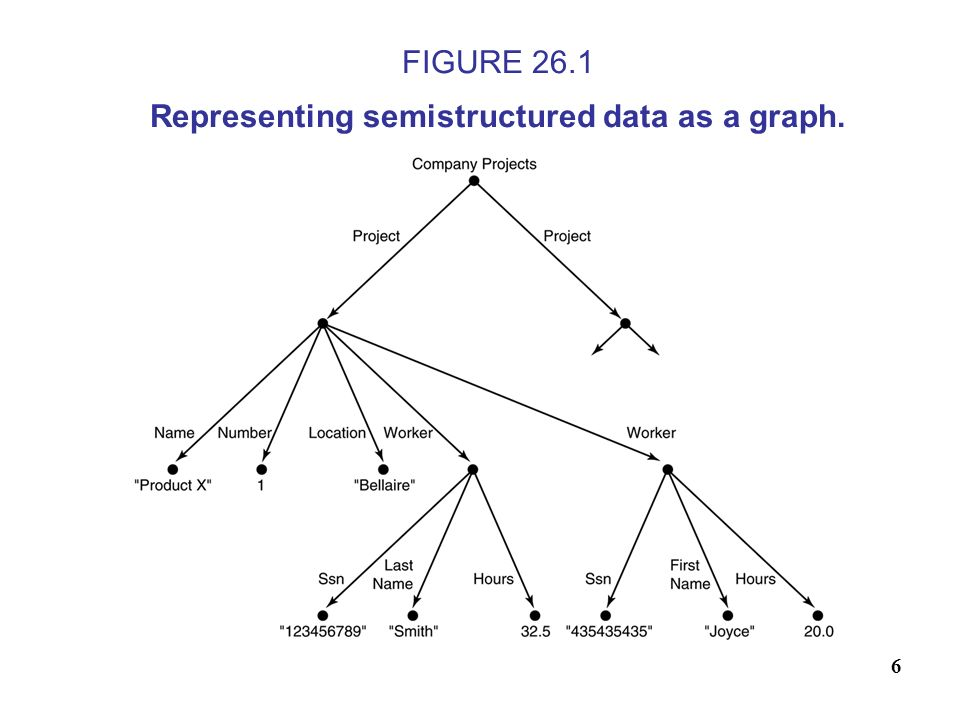 7 XML Hierarchical (Tree) Data Model FIGURE 26.3 A complex XML element called.