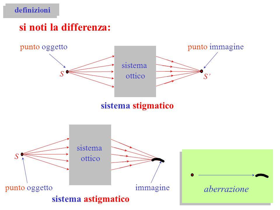 S sistema ottico S punto oggettopunto immagine definizioni si noti la differenza: sistema stigmatico S sistema ottico punto oggettoimmagine sistema as