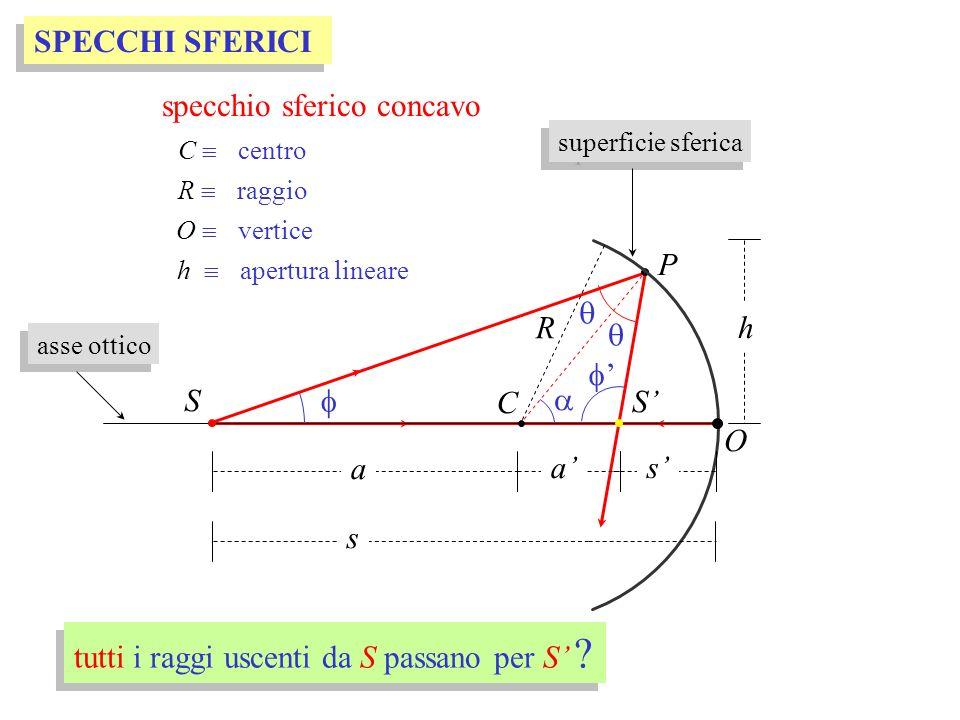 P SPECCHI SFERICI C R O a s a S h S specchio sferico concavo C centro O vertice h apertura lineare R raggio tutti i raggi uscenti da S passano per S ?