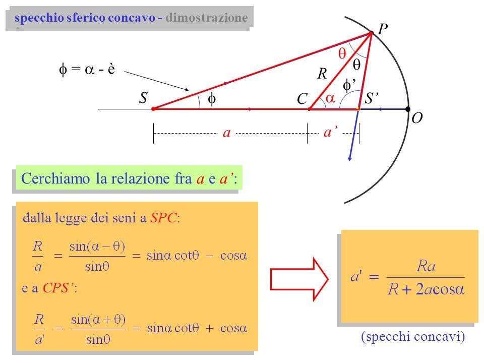 P C R O a a S S specchio sferico concavo - dimostrazione Cerchiamo la relazione fra a e a: dalla legge dei seni a SPC: e a CPS: (specchi concavi) = -