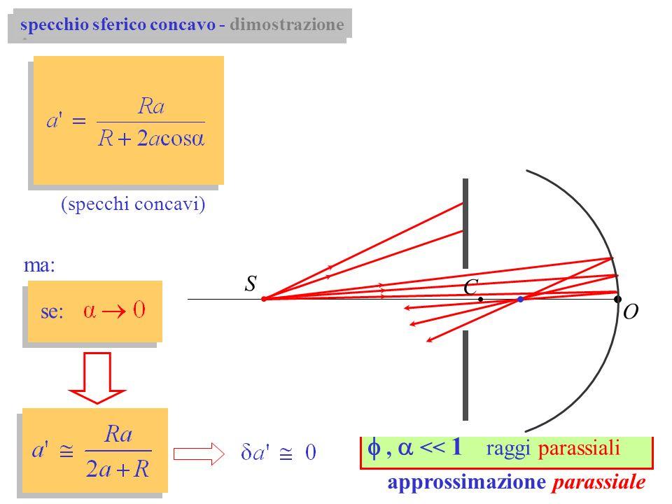 dipende da ! (specchi concavi) se: ma:, << 1 raggi parassiali approssimazione parassiale P C R O a S P P O S C specchio sferico concavo - dimostrazion