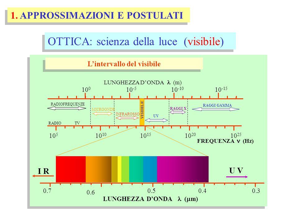 1. APPROSSIMAZIONI E POSTULATI OTTICA: scienza della luce (visibile) Lintervallo del visibile LUNGHEZZA DONDA (m) 10 5 10 1510 10 20 10 25 FREQUENZA (