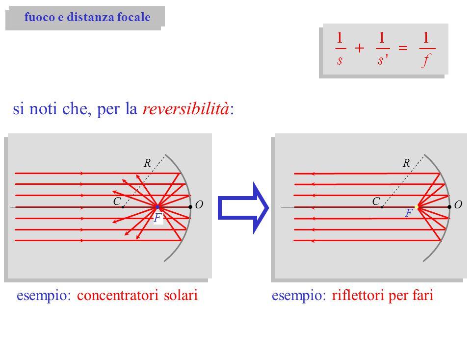 fuoco e distanza focale C R O F si noti che, per la reversibilità: C R O F esempio: riflettori per fariesempio: concentratori solari