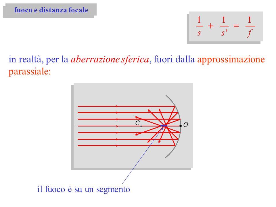 O in realtà, per la aberrazione sferica, fuori dalla approssimazione parassiale: il fuoco è su un segmento C fuoco e distanza focale