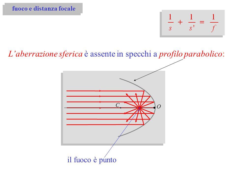 O Laberrazione sferica è assente in specchi a profilo parabolico: il fuoco è punto C fuoco e distanza focale