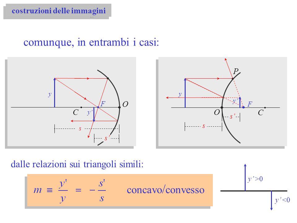 O C F y y dalle relazioni sui triangoli simili: concavo / convesso s s comunque, in entrambi i casi: O C F y y P s s y >0 y <0 costruzioni delle immag