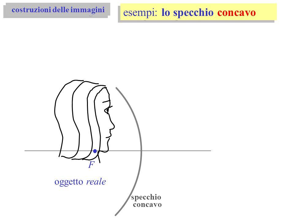 F oggetto reale specchio concavo esempi: lo specchio concavo costruzioni delle immagini
