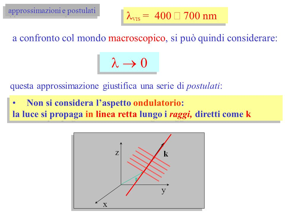 0 0 VIS = 400 700 nm approssimazioni e postulati a confronto col mondo macroscopico, si può quindi considerare: questa approssimazione giustifica una