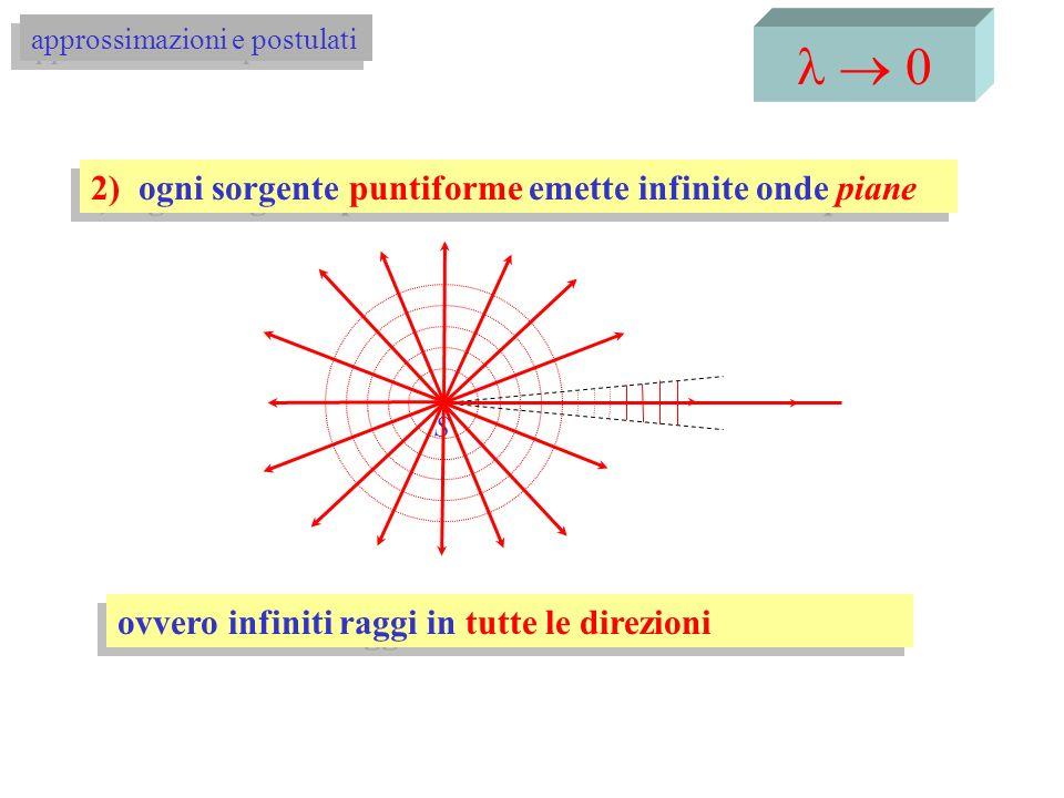 0 3) ogni sorgente estesa è fatta di infinite sorgenti puntiformi approssimazioni e postulati Sorgente estesa