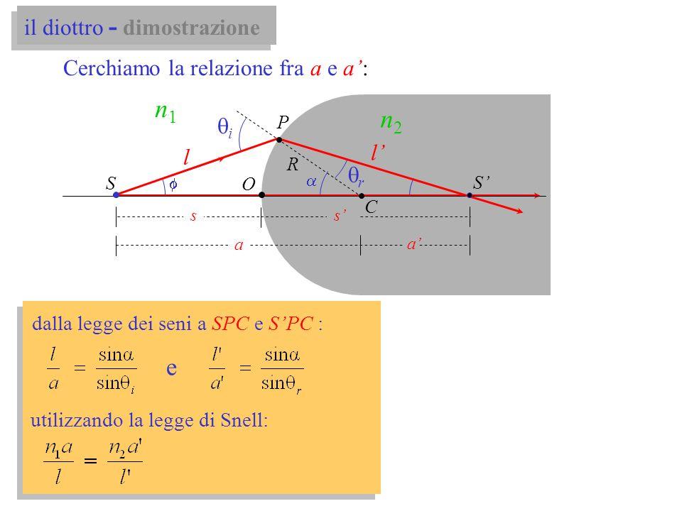 O S S a a ss P C n1n1 n2n2 i l l Cerchiamo la relazione fra a e a: r dalla legge dei seni a SPC e SPC : e utilizzando la legge di Snell: R il diottro