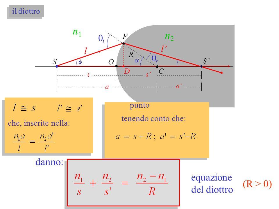 O S S a a ss P C n1n1 n2n2 i l l r D R il diottro che, inserite nella: tenendo conto che: danno: equazione del diottro (R > 0) punto