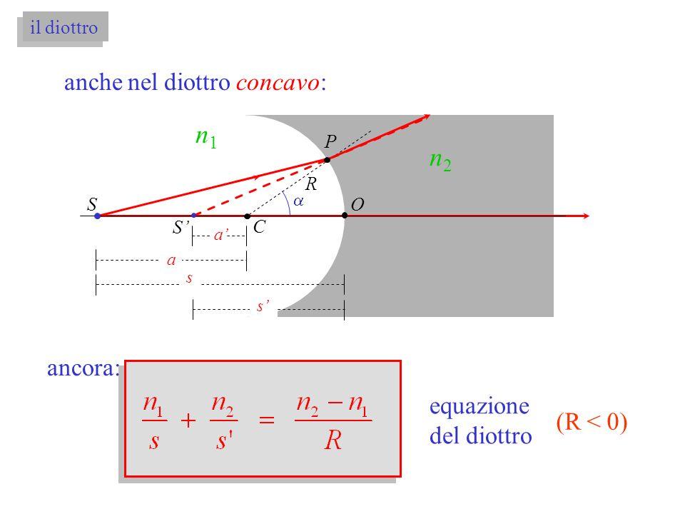 il diottro anche nel diottro concavo: OS S a s s P C n1n1 n2n2 R a ancora: equazione del diottro (R < 0)