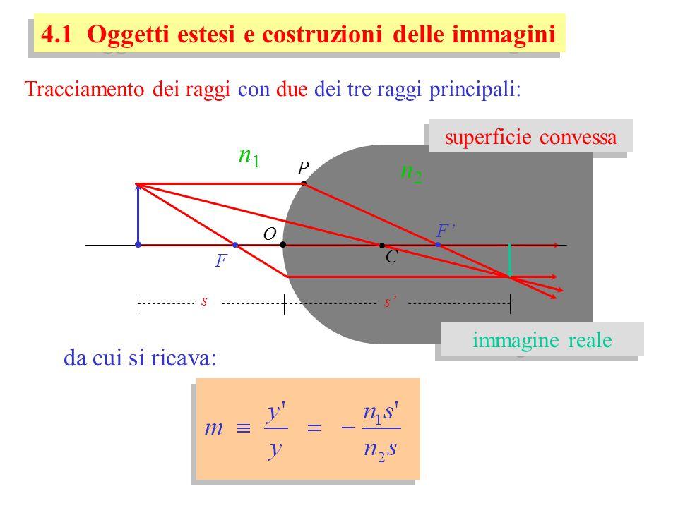 4.1 Oggetti estesi e costruzioni delle immagini Tracciamento dei raggi con due dei tre raggi principali: O P C n1n1 F F n2n2 s s da cui si ricava: sup