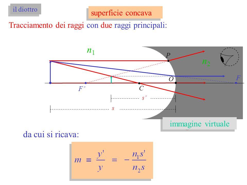 Tracciamento dei raggi con due raggi principali: O C n1n1 P F F n2n2 s s da cui si ricava: superficie concava il diottro immagine virtuale