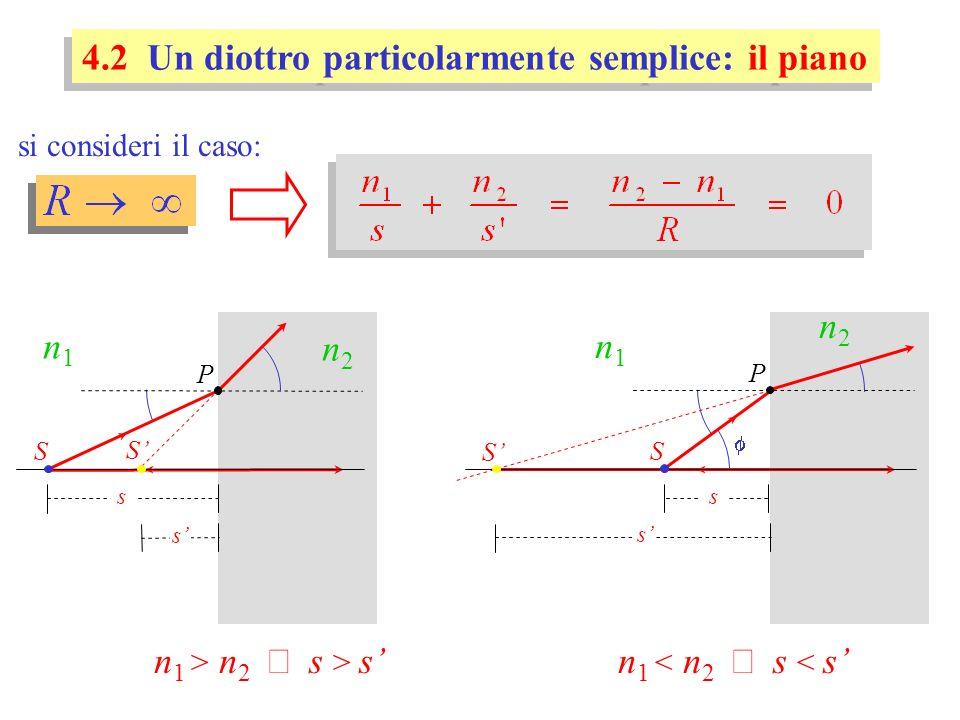si consideri il caso: 4.2 Un diottro particolarmente semplice: il piano S s s P n1n1 n2n2 S n 1 > n 2 s > s s S s P n1n1 n2n2 S n 1 < n 2 s < s