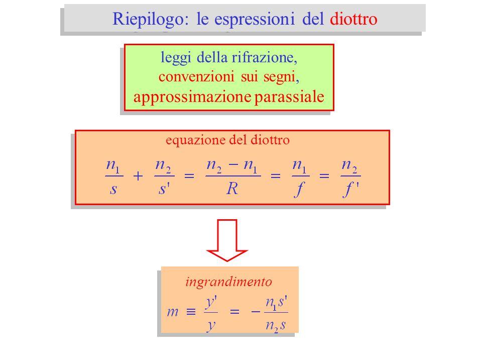 Riepilogo: le espressioni del diottro leggi della rifrazione, convenzioni sui segni, approssimazione parassiale leggi della rifrazione, convenzioni su