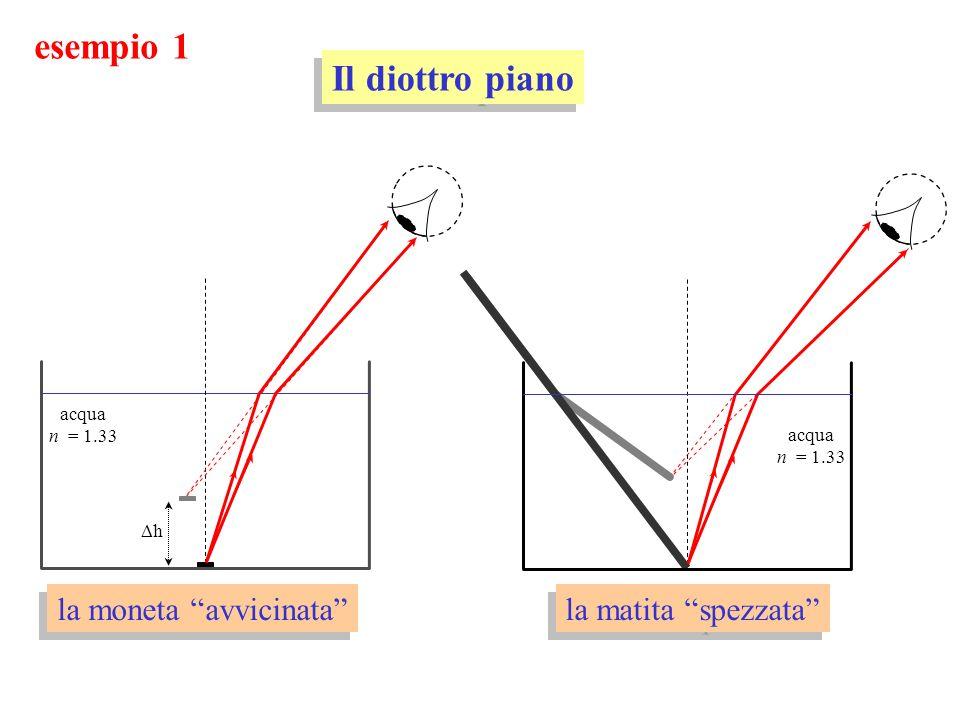 la matita spezzata esempio 1 Il diottro piano acqua n = 1.33 acqua n = 1.33 h la moneta avvicinata