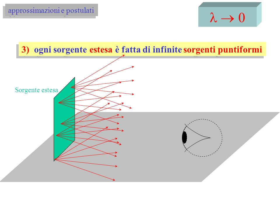 0 4) formazione della visione: vediamo perché i raggi formano immagini sulla retina S S ma anche: immagine sulla retina: immagine virtuale approssimazioni e postulati S S specchio riflessione speculare sorgente luminosa
