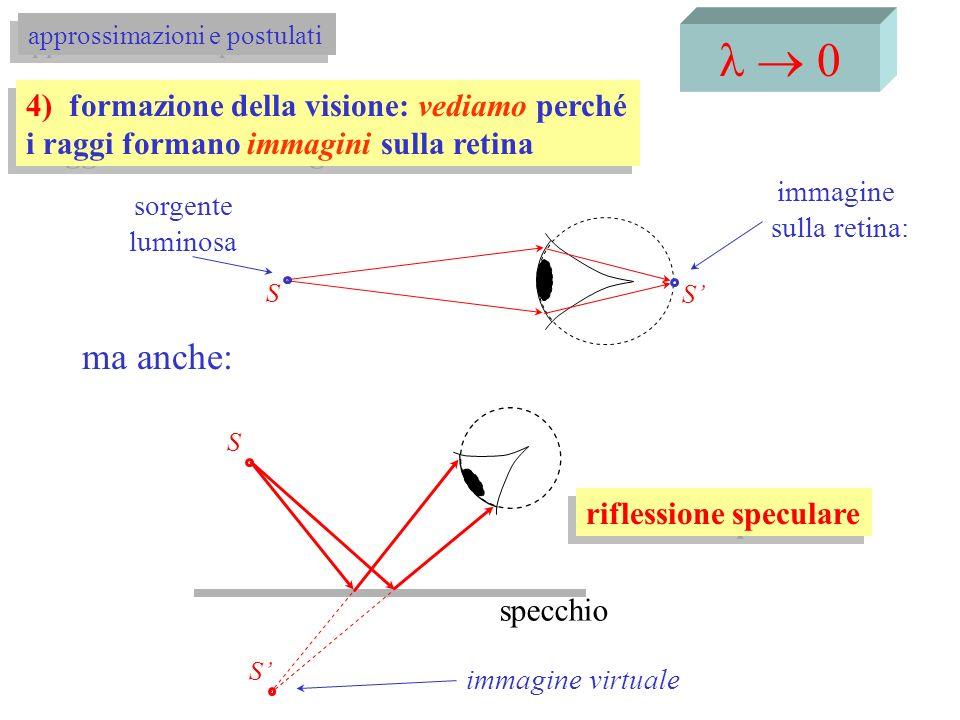 I I raggi provengono sempre da sinistra II s > 0 se i raggi divergono (S a sinistra dello specchio) s < 0 se i raggi convergono (S a destra dello specchio) III s > 0 se i raggi convergono (S a sinistra dello specchio) s < 0 se i raggi divergono (S a destra dello specchio) IV R > 0 se: C a sinistra dello specchio (oggetto reale immagine reale) R < 0 se: C a destra dello specchio (oggetto reale immagine virtuale) I I raggi provengono sempre da sinistra II s > 0 se i raggi divergono (S a sinistra dello specchio) s < 0 se i raggi convergono (S a destra dello specchio) III s > 0 se i raggi convergono (S a sinistra dello specchio) s < 0 se i raggi divergono (S a destra dello specchio) IV R > 0 se: C a sinistra dello specchio (oggetto reale immagine reale) R < 0 se: C a destra dello specchio (oggetto reale immagine virtuale) convenzioni S S s > 0 e s > 0 R>0 S S s < 0 e s < 0 R<0 S SS s > 0 e s < 0 specchi sferici