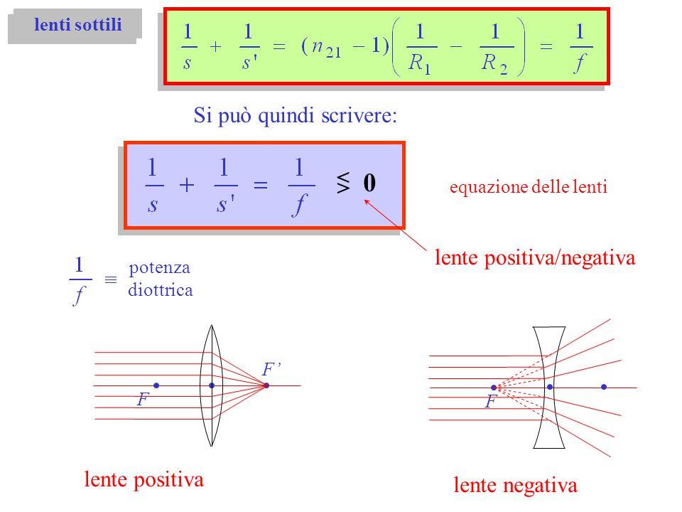 lenti sottili Si può quindi scrivere: equazione delle lenti lente positiva/negativa < > 0 lente positiva F F lente negativa F potenza diottrica