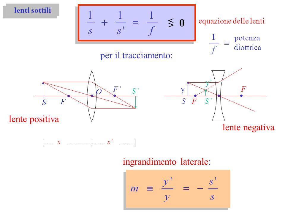 lenti sottili per il tracciamento: F F O s s S S lente positiva F F y y lente negativa S S equazione delle lenti < > 0 ingrandimento laterale: potenza