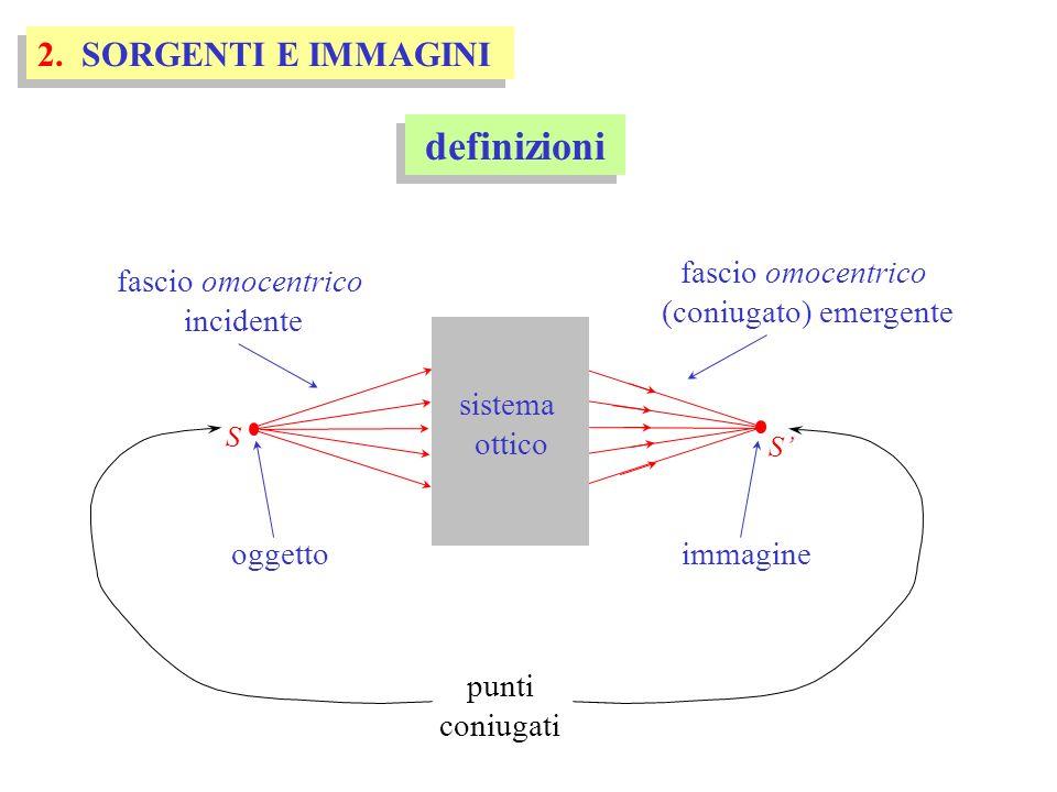 definizioni 2. SORGENTI E IMMAGINI S sistema ottico S fascio omocentrico incidente fascio omocentrico (coniugato) emergente oggettoimmagine punti coni