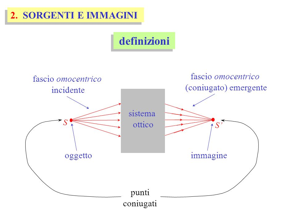 le lenti - dimostrazione S1S1 s2s2 -s 1 n1n1 n2n2 S 1 = S 2 V1V1 V2V2 S2S2 s2s2 s1s1 t n1n1 per il secondo diottro con: -s 1