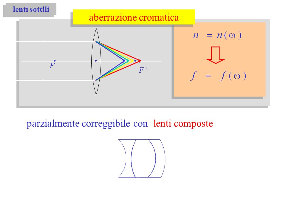 lenti sottili F F aberrazione cromatica parzialmente correggibile con lenti composte