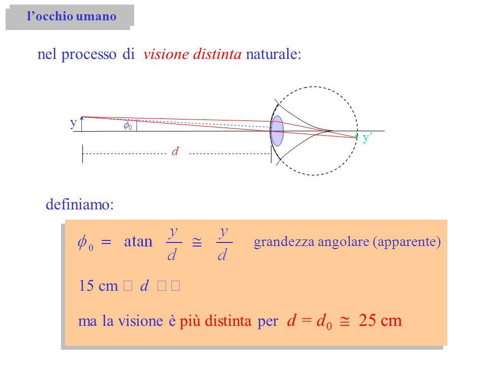 grandezza angolare (apparente) 15 cm d definiamo: nel processo di visione distinta naturale: y d 0 ma la visione è più distinta per d = d 0 25 cm y lo