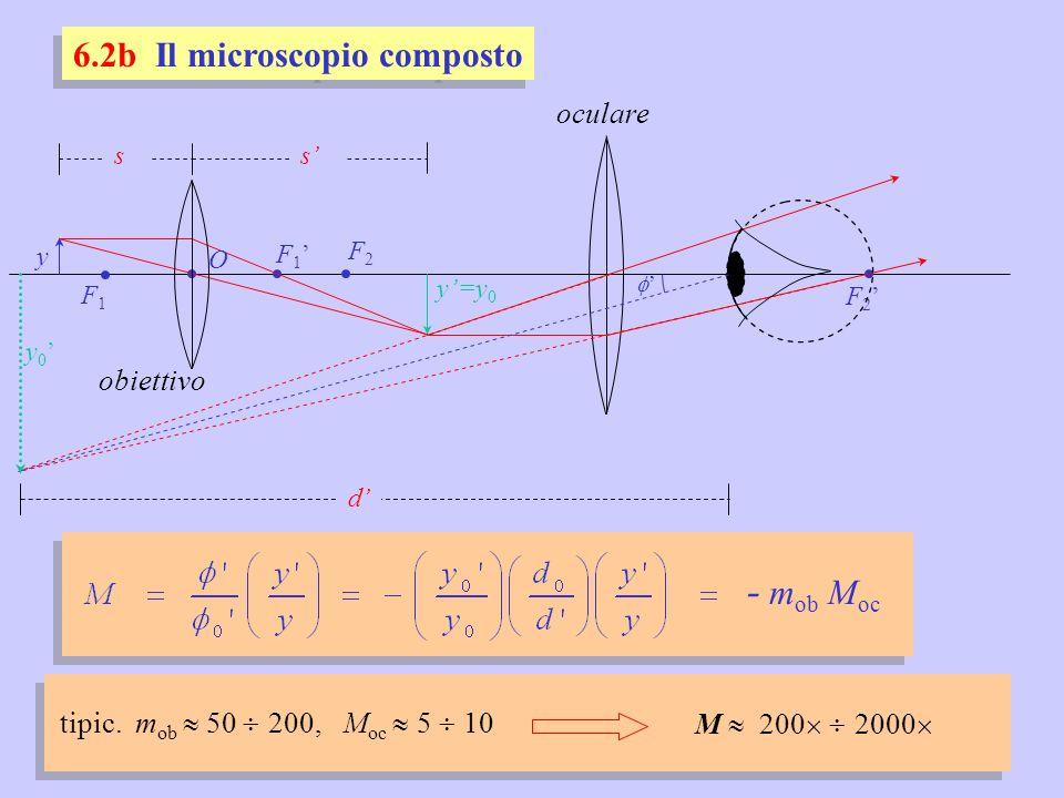 6.2b Il microscopio composto F1F1 F 1 O s s y=y 0 F2F2 F 2 obiettivo oculare y y 0 - m ob M oc tipic. m ob 50 200, M oc 5 10 M 200 2000 d