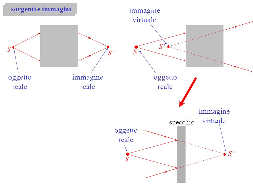 sorgenti e immagini S S oggetto reale immagine reale S oggetto reale immagine virtuale S S S immagine virtuale oggetto reale specchio
