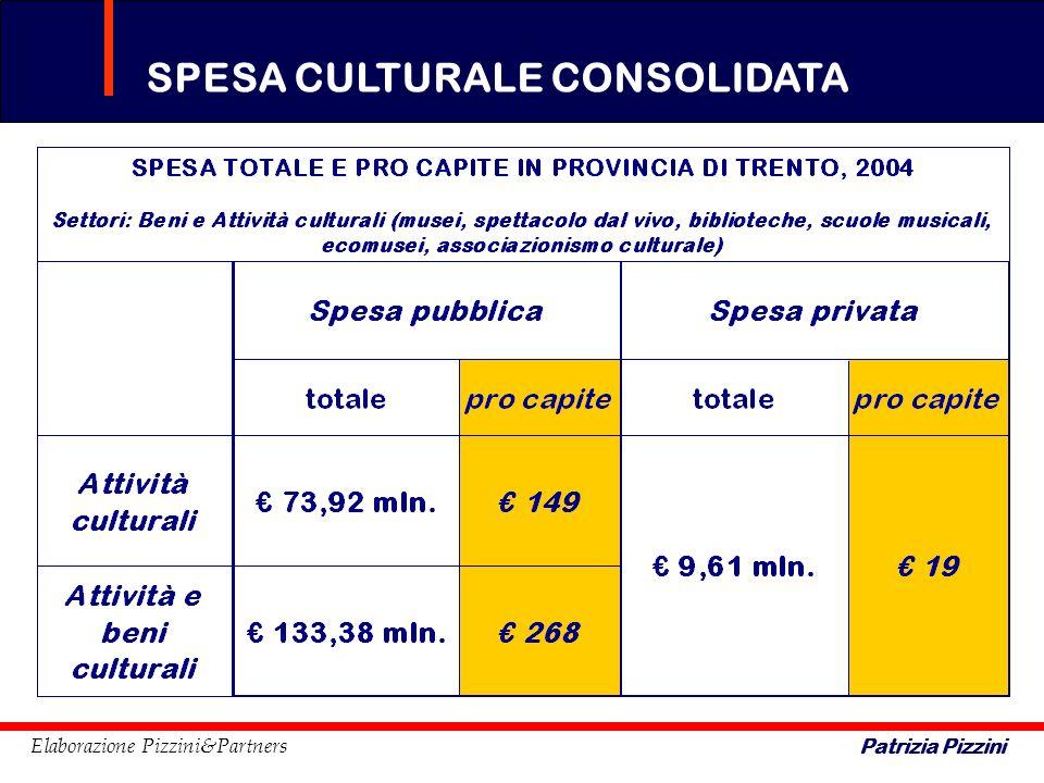 SPESA CULTURALE CONSOLIDATA Patrizia Pizzini Elaborazione Pizzini&Partners