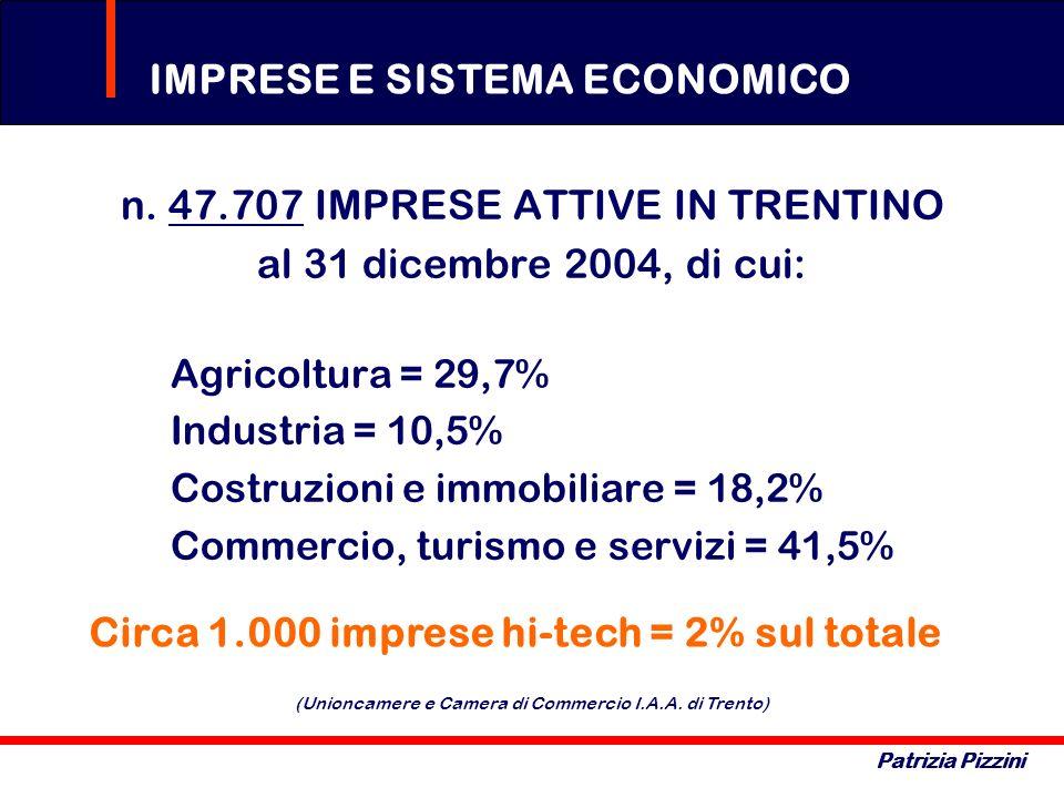 IMPRESE E SISTEMA ECONOMICO Patrizia Pizzini n. 47.707 IMPRESE ATTIVE IN TRENTINO al 31 dicembre 2004, di cui: Agricoltura = 29,7% Industria = 10,5% C