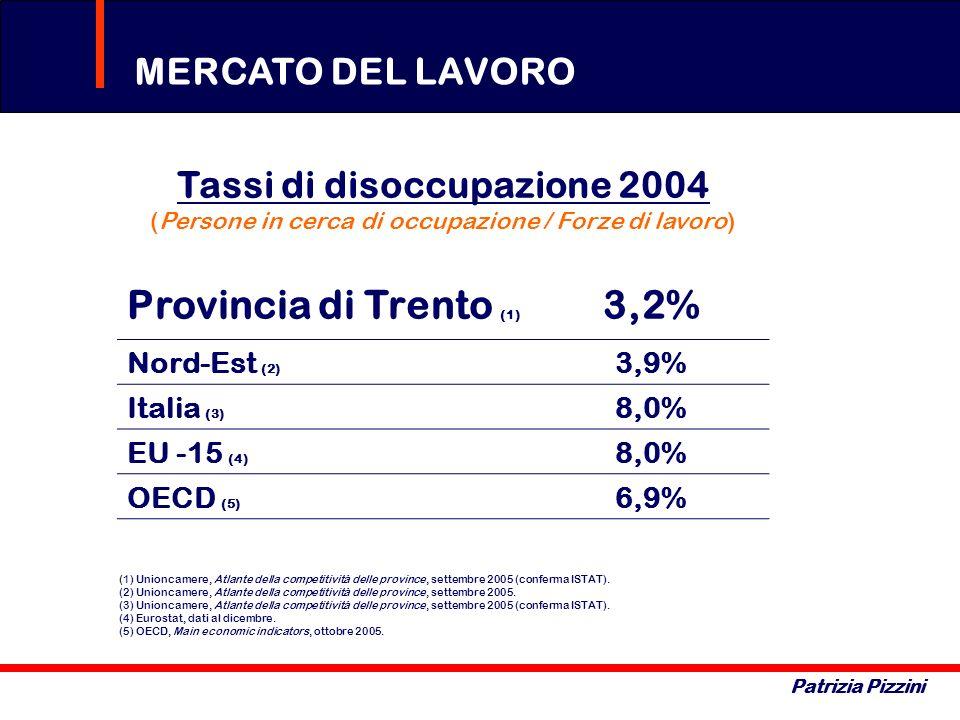 MERCATO DEL LAVORO Patrizia Pizzini Tassi di disoccupazione 2004 (Persone in cerca di occupazione / Forze di lavoro) Provincia di Trento (1) 3,2% Nord