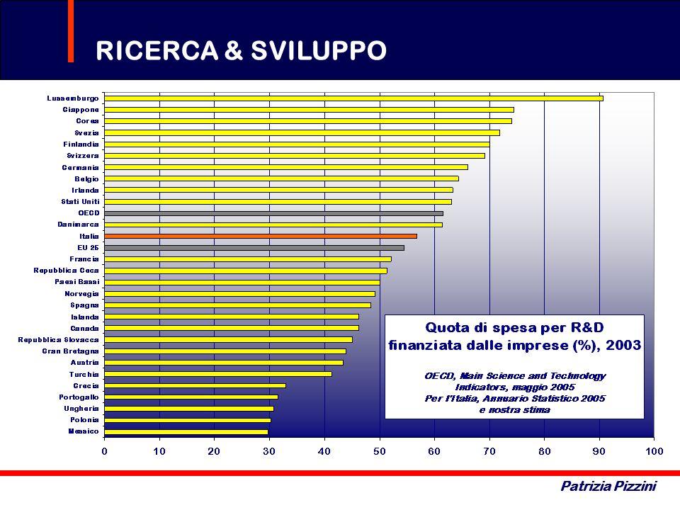 RICERCA & SVILUPPO Patrizia Pizzini