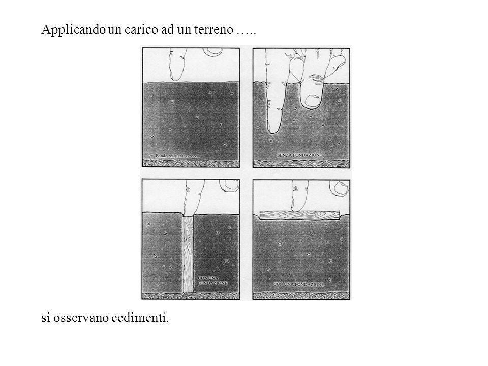 CEDIMENTI Allapplicazione del carico al terreno dalla fondazione si osserva: – Cedimento immediato; – Cedimento di consolidazione; – Cedimento secondario.