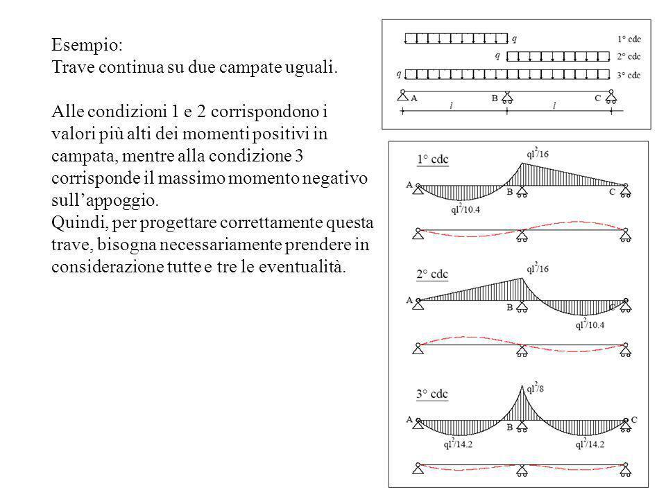 Esempio: Trave continua su due campate uguali. Alle condizioni 1 e 2 corrispondono i valori più alti dei momenti positivi in campata, mentre alla cond